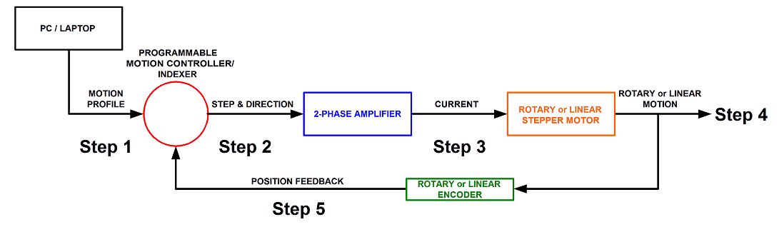 closed loop linear stepper positioning stage