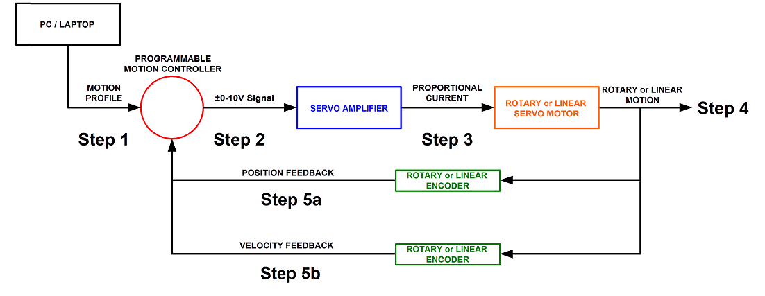 Lead Screw Stage - H2W Technologies