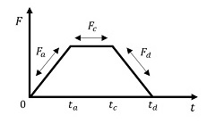 force formula graph
