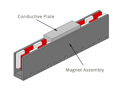 double sided linear magnetic brake