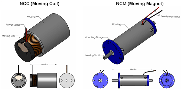 Voice Coil Linear Actuators