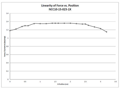 Linearity of force vs position graph