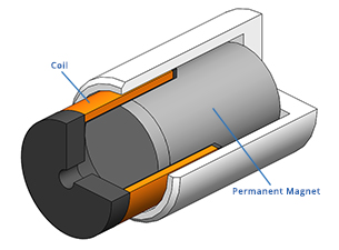 image of What is a Voice Coil Actuator?