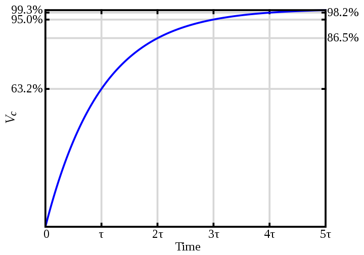 electrical time constant graph