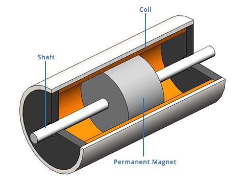 NCM Voice Coil Actuator Diagram