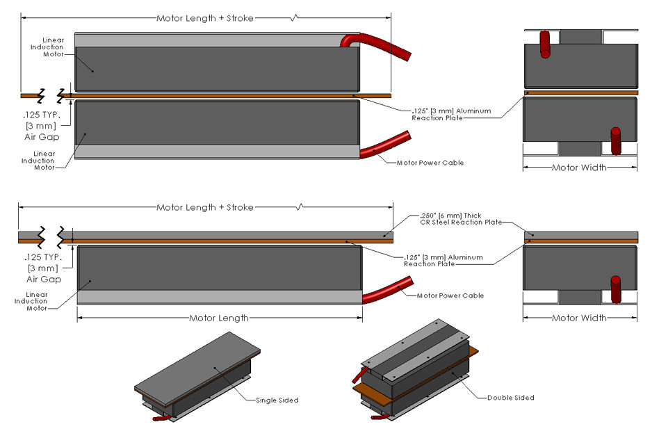 Single Sided Double Sided Linear Induction Motors