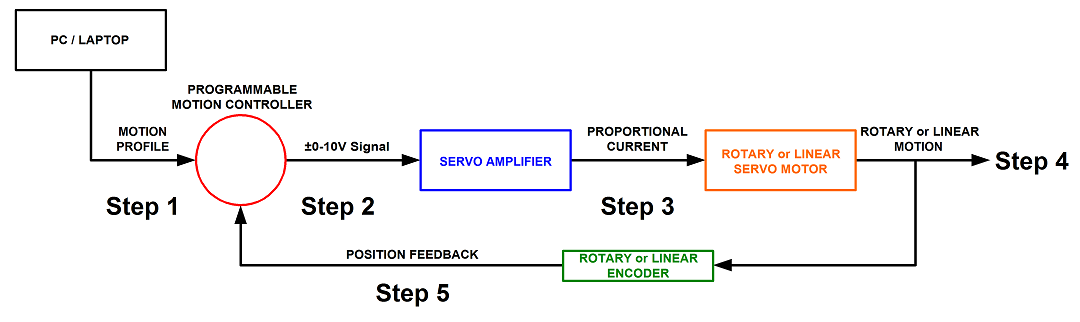 closed loop servo motor operating instructions