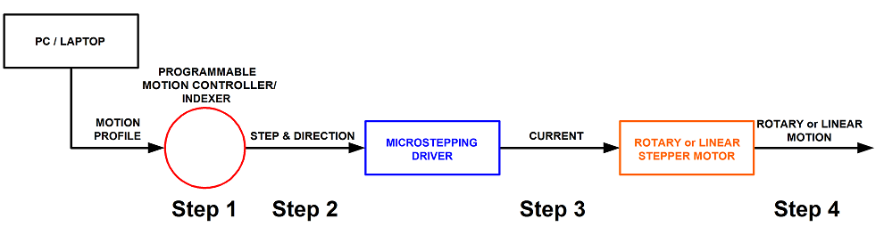 Linear Stepper Motor Operating Instructions - H2W Technologies